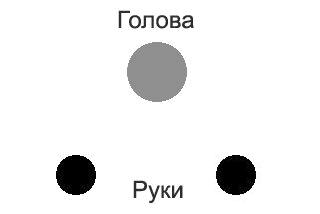 Обучение: стойка на голове (расположение головы и рук)